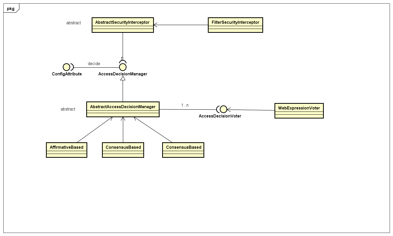 http://dandandeshangni.oss-cn-beijing.aliyuncs.com/github/Spring%20Security/security-authentication-Diagram.png