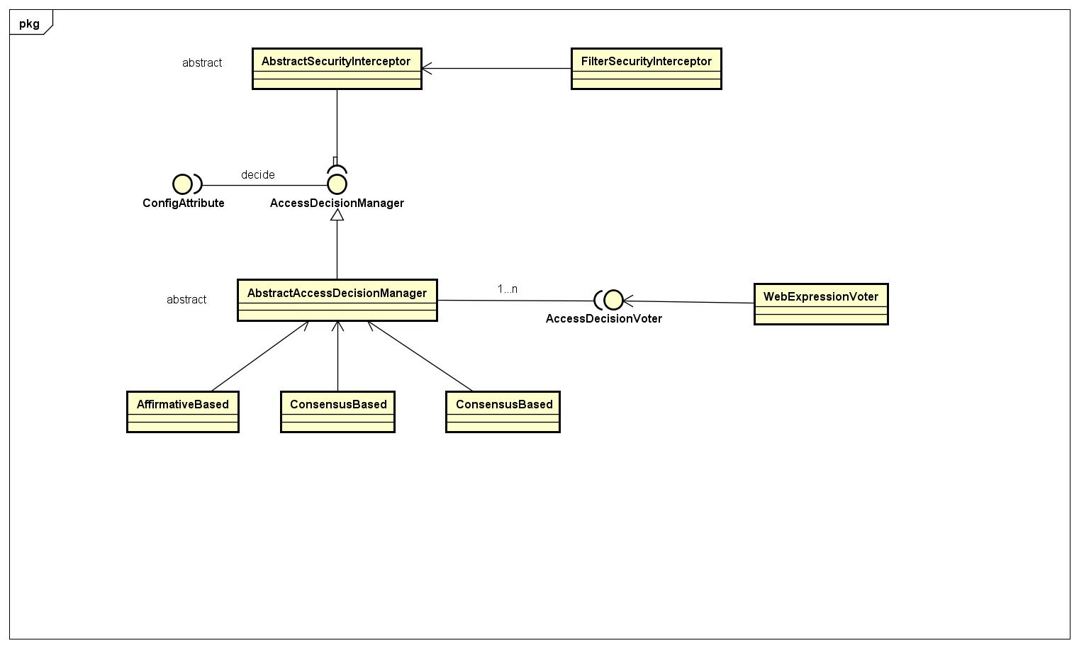 Spring Security源码分析二:Spring Security授权过程